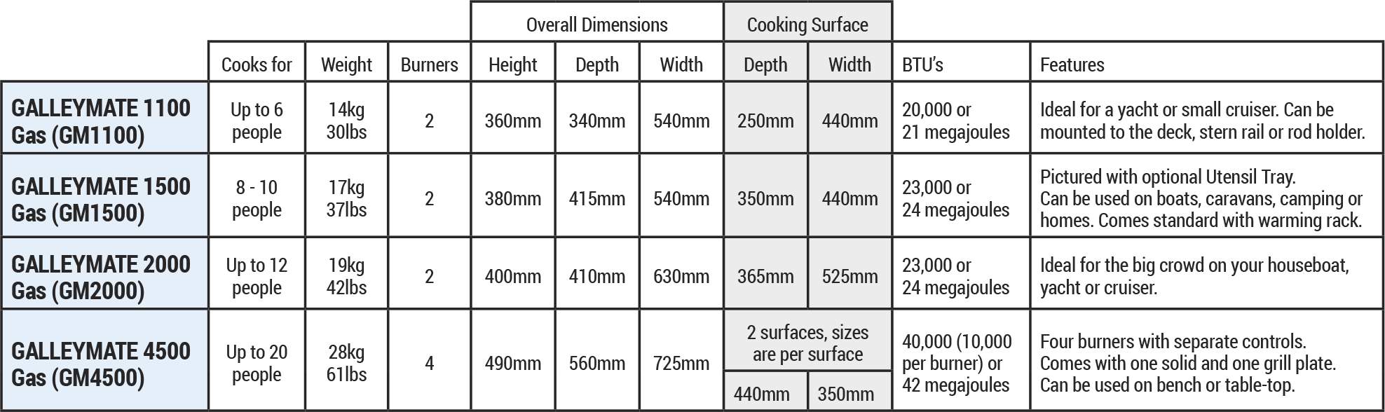 Marine specifications